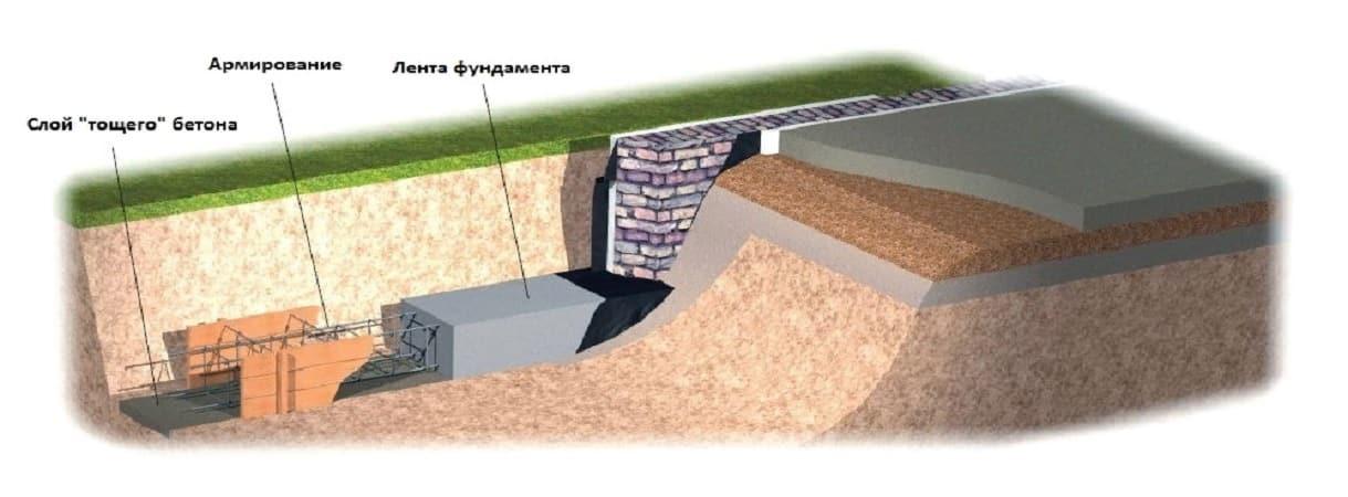 Устройство тощего бетона расценка гост 10180 2018 смеси бетонные методы испытаний