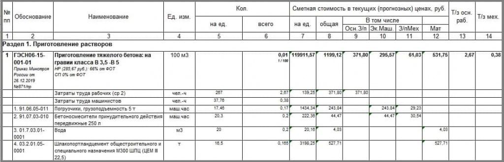 Укладка бетонной смеси расценка в смете прочность бетона определение