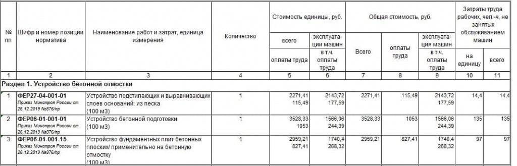 Покрытие бетоном расценка цена цемент москва